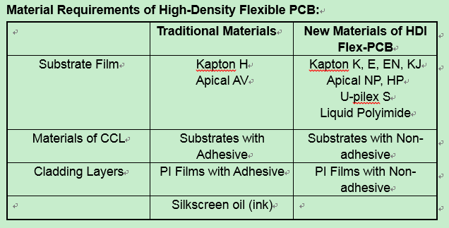Material Requirements of High-Density Flexible PCB
