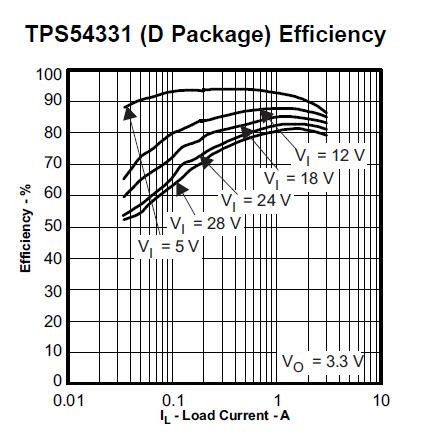 Fig1_TPS54331_Efficiency_Chart.jpg