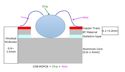 COB-MCPCB-structure-s.jpg